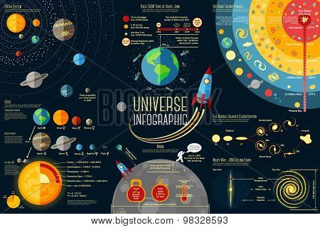 Set of Universe Infographics - Solar system, Planets comparison, Sun and Moon Facts, Space Junk made