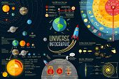 Set of Universe Infographics - Solar system, Planets comparison, Sun and Moon Facts, Space Junk made by man, Big Bang Theory, Galaxies Classification, Milky Way description. Vector illustration poster