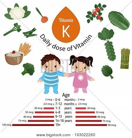 Vitamin K or Phylloquinone and vector set of vitamin K rich foods. Healthy lifestyle and diet concept. Daily doze of vitamin K.