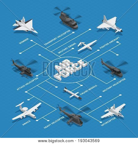 Military air force isometric flowchart with dotted lines and bomber cruise missile interceptor awacs and others names vector illustration