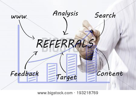 Businessman hand drawing Referrals concept. businesss target