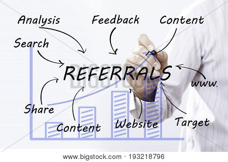 Businessman hand drawing REFERALS concept. business content