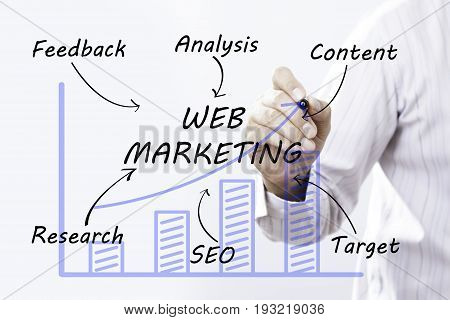 Businessman hand drawing web marketing concept. business