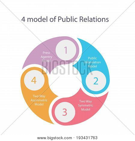 public relations model theory of four press asymmetric and PR vector illustration
