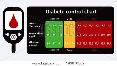 Diabete control chart HbA1c Test Score vector text is outline font is frutiger