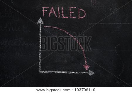 Chalkboard with finance business graph showing downward trend and failed word handwritten