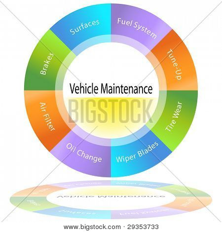 An image of a vehicle maintenance chart.