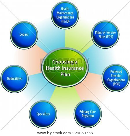 Una imagen de elegir una tabla de plan de seguro médico.