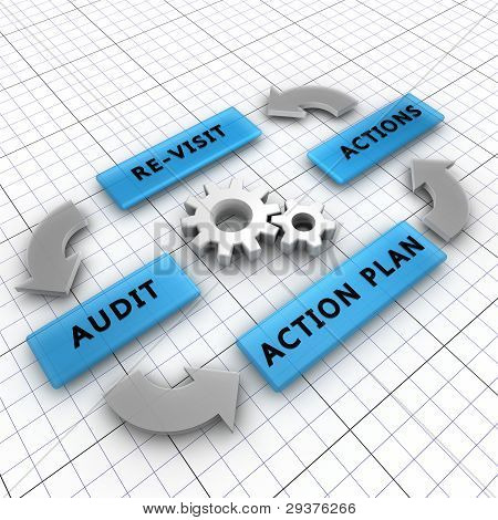 Four steps of the audit process