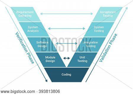 V Model Software Development Methodology Scheme Diagram. Lifecycle Process Infographics. Verificatio