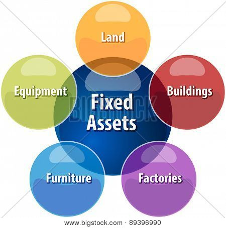 business strategy concept infographic diagram illustration of fixed assets types vector