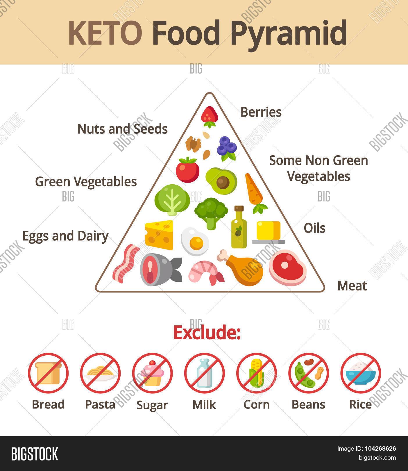Close Image Preview Keto Food Pyramid