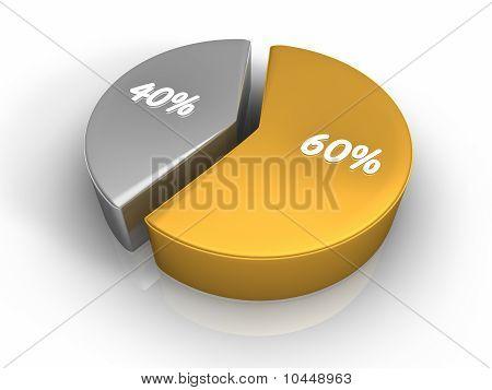 Pie Chart 60 40 Percent