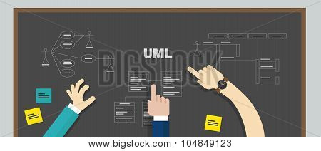 uml unified modeling language  teamwork design modelling software development system