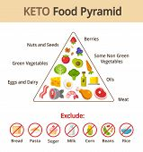 Keto food pyramid chart. Nutrition and diet infographics. Vector illustration. poster