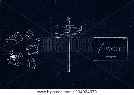 Road Sign With Cyber Threats Icons And Cyber Security Pop-up With Text Protected