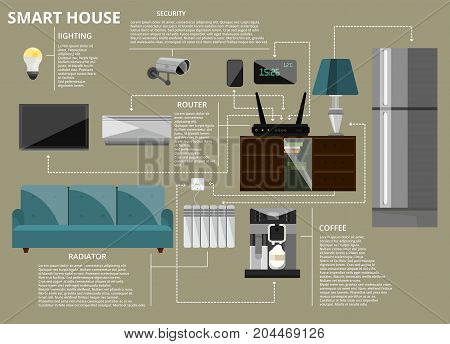 Smart house infographic concept vector illustration. Modern household appliances and equipment. New technology icons and design elements.
