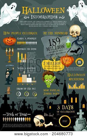 Halloween holiday infographic. Halloween celebration statistic chart and graph of horror party popularity with pumpkin lantern, ghost and witch, skeleton skull and zombie, haunted house and cemetery