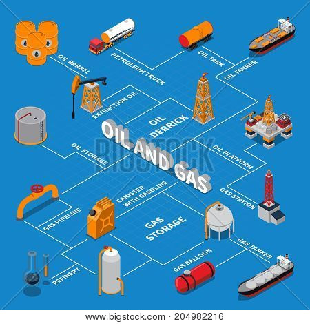 Isometric flowchart with petroleum production and transportation, gas platform, station and pipeline on blue background vector illustration