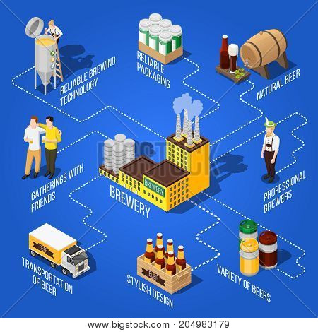Isometric flowchart presenting different kinds of beer production its transportation and professional brewers on blue background 3d vector illustration