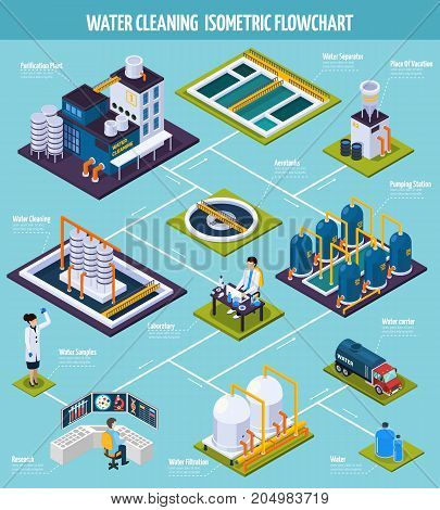 Water cleaning isometric flowchart with purification plant including pumping station, separator, filtration on blue background vector illustration