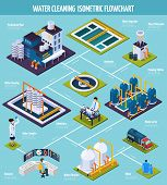 Water cleaning isometric flowchart with purification plant including pumping station, separator, filtration on blue background vector illustration poster