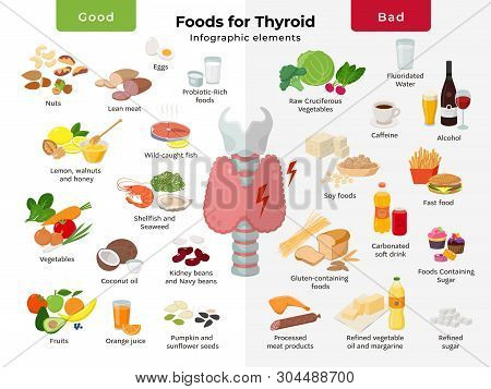 Thyroid Nutrition Infographic Elements. Foods For Thyroid Health, Good And Bad Meals Icon Set In Fla