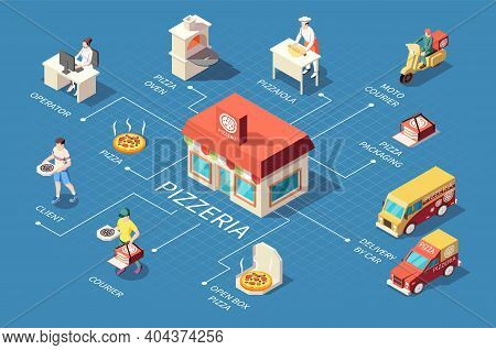 Pizza Production Pizzeria Isometric Flowchart Composition With Isolated Icons Of Delivery Vehicles C