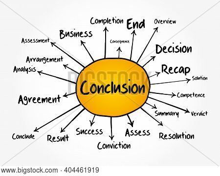 Conclusion Mind Map Flowchart, Business Concept For Presentations And Reports
