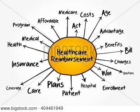 Healthcare Reimbursement Mind Map Flowchart, Health Concept For Presentations And Reports