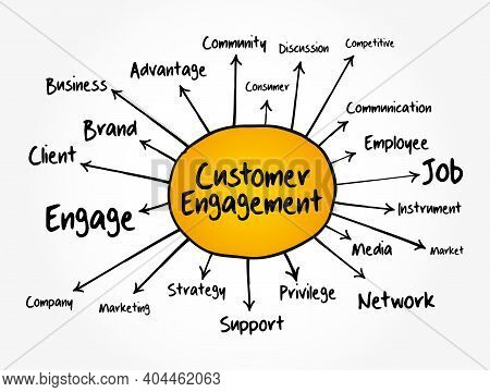 Customer Engagement Mind Map Flowchart, Business Concept For Presentations And Reports