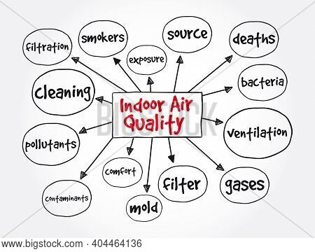 Indoor Air Quality Mind Map, Concept For Presentations And Reports