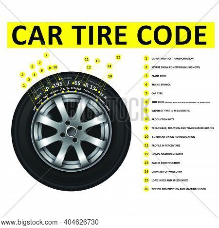 Car Tire Code Deciphering, Marking Of Tires, Nomenclature Of Wheel Tyres, Size, Wheel Dimensions And