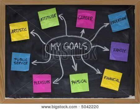 Mappa mentale per stabilire gli obiettivi di vita personali