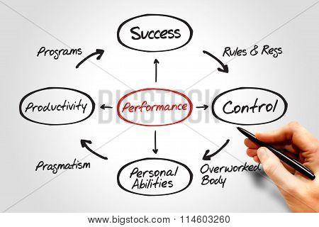 Performance Diagram