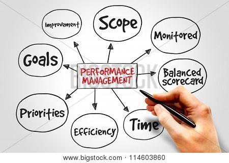 Performance management mind map business concept presentation background poster
