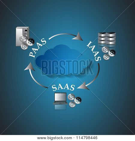 Illustration of Cloud Computing Architecture Cloud Categorization Based On The Basis Of Delivery.
