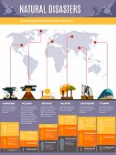 World biggest natural disasters infographics with map and earthquake tsunami drought volcano hurricane statistics flat vector illustration poster
