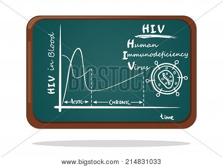 Schematic representation on the chalkboard of the human immunodeficiency virus. HIV in blood. AIDS virus in a section. Vector illustration