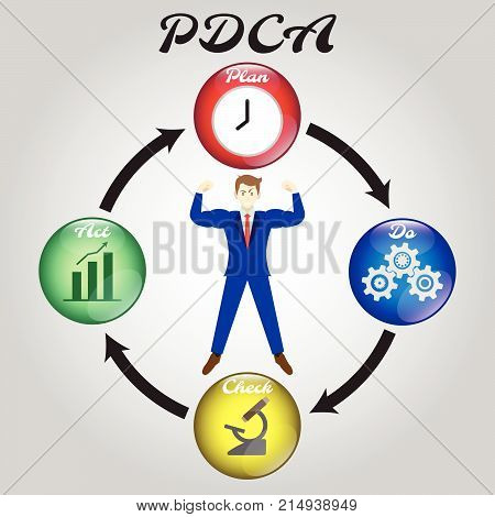 PDCA Diagram Plan Do Check Act As Colorful Crystal Balls Including Icons Inside: Clock Cogwheels Microscope Bar & Line Graph. In The Middle Is A Full-Energy Strong Businessman.