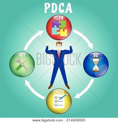 PDCA Diagram Plan Do Check Act As Colorful Crystal Balls Including Icons Inside: Jigsaw Sandglass Paper Checklist With Pencil Wrench Screwdriver. In The Middle Is Strong Businessman.
