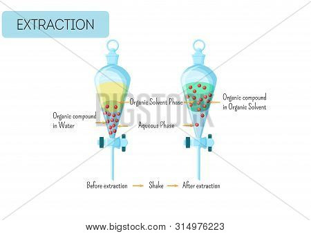 Chemical Extraction Of Organic Compound From Water Solution To Organic Solvent Diagram.