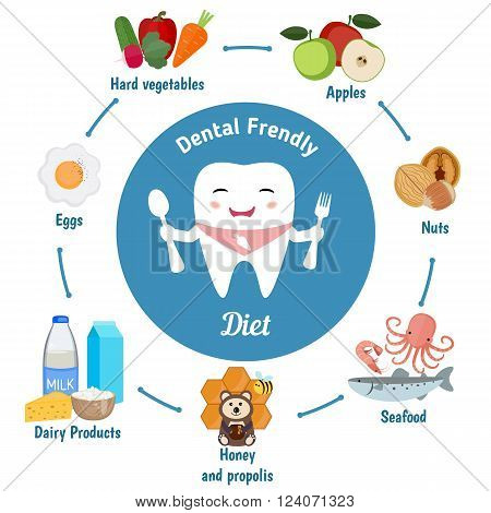 Dental friendly diet infographic. Cute cartoon tooth holding a spoon and fork. Vector set of dental friendly foods.