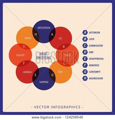 Multicolored Venn diagram representing basic emotions and their intersections