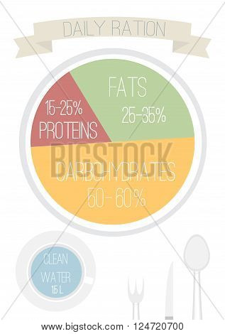Daily ration plate with information about the right amount of protein fat carbohydrates and water