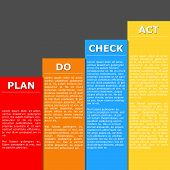 Vector illustration of PDCA (Plan Do Check Act) schema. PDCA is management method used in business for the control and continuous improvement of processes and products poster