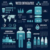 Water resources reserves and water consumption infographics design in shades of blue colors with world map, charts and diagrams of fresh water location and distribution, human figure with information of body water poster