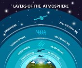 Layers of Earth's atmosphere, education infographics poster. Troposphere, stratosphere, mesosphere, exosphere, ozone. Science and space, vector illustration. poster