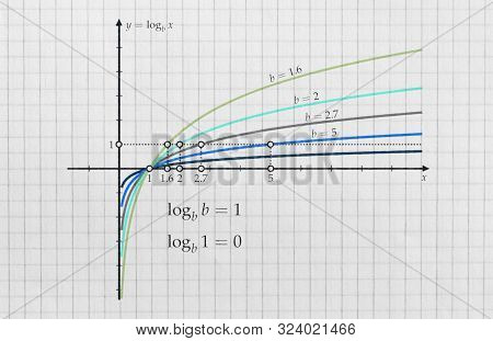 Several Logarithmic Functions With Different Bases Plotted On Bright Background