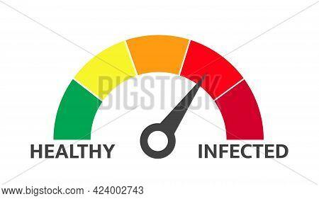Indicator Level Of Infected Virus. Results Coronavirus Infection Level, Medical Epidemic Immunology